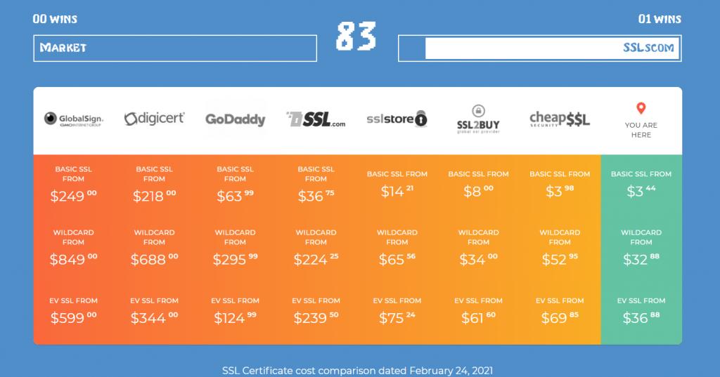 SSLs instant SSL Pro