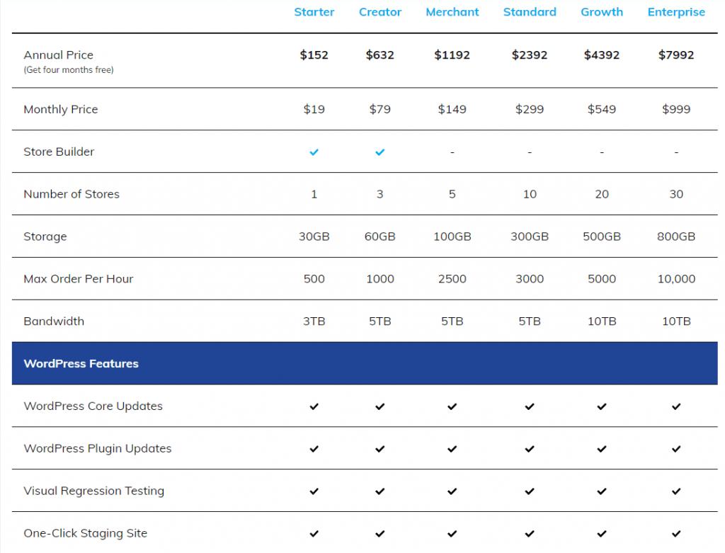 Nexcess Managed WooCommerce Hosting Standard Plan