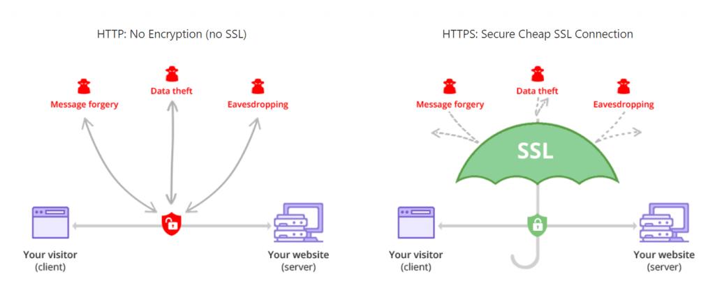 Hostinger SSL Certificate Activation Plan